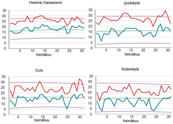 Päivittäiset ylin (punainen) ja alin (sininen) lämpötila heinäkuussa 2010.